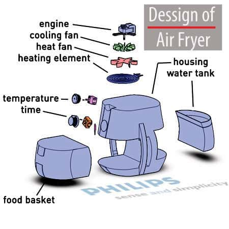 Design of the Air Fryer
