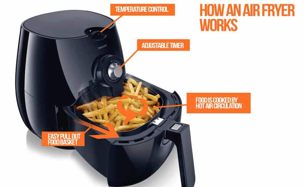 How Does Philips Airfryer Work?